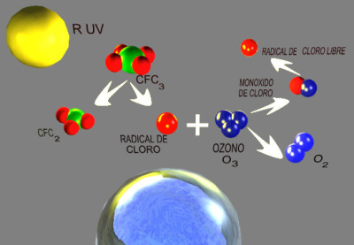 Ozono molekula (Wikimedia Commons)